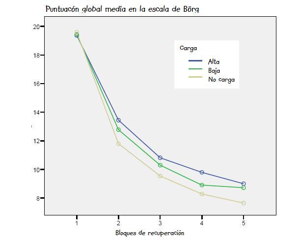 Curva de recuperación subjetiva (según la escala de Börg) en función del grado de carga mental durante el ejercicio